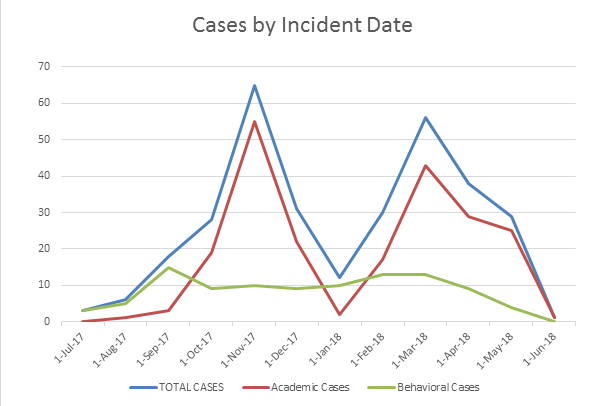 Cases by Incident date