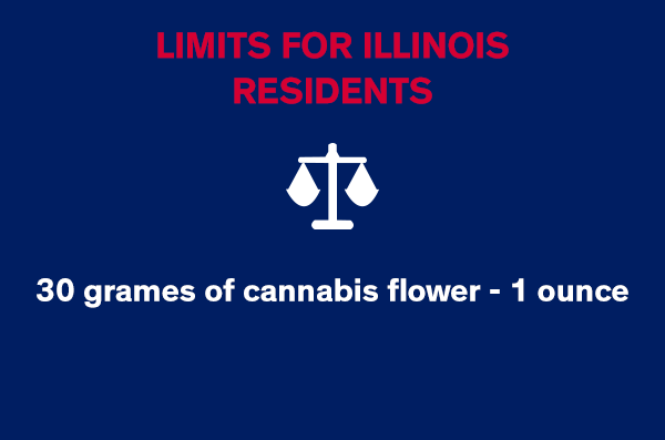Limits for Illinois Residents