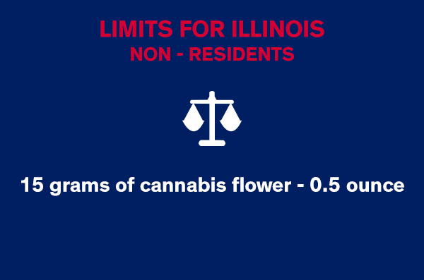 Limits for Illinois Nonresidents